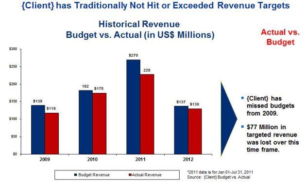 Revenue Target Analysis