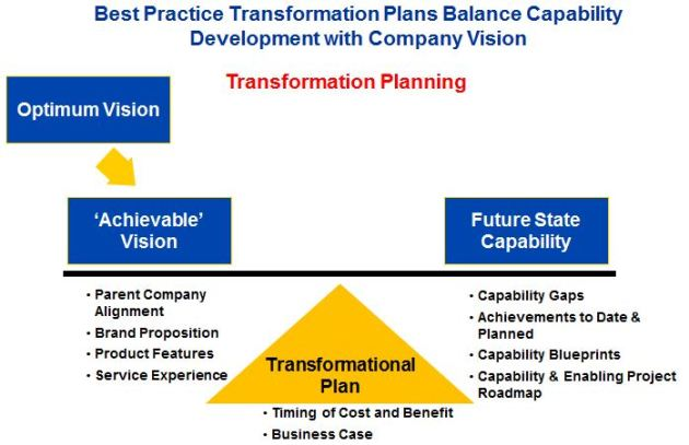 Best Practice Transformation Plans