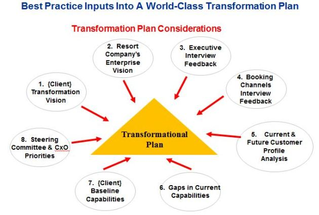 World-Class Transformation Plan Inputs