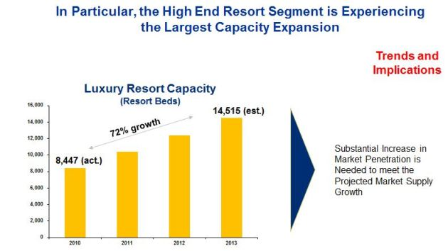 Market Capacity Analysis