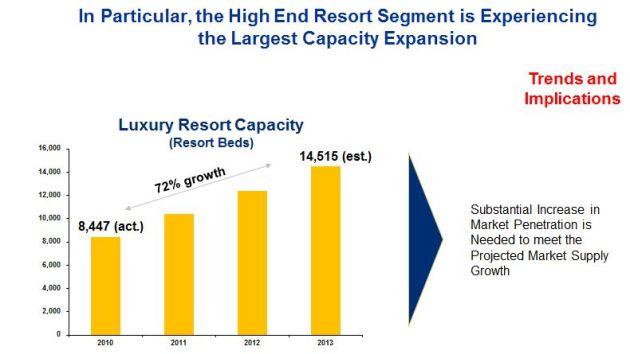 Market Capacity Analysis