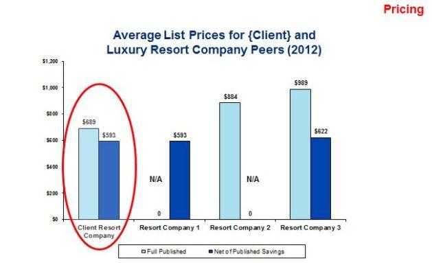 Market & Competitor Price Analysis - Comparison