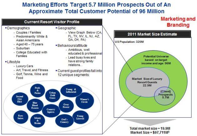 Target Market Sizing Analysis