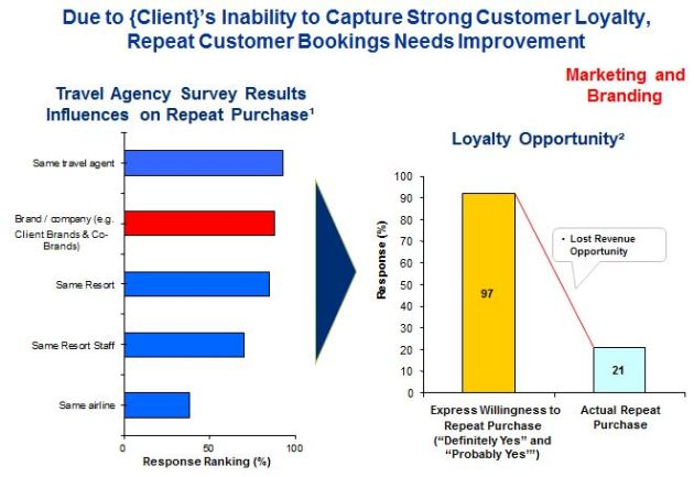 Market & Marketing Loyalty Analysis