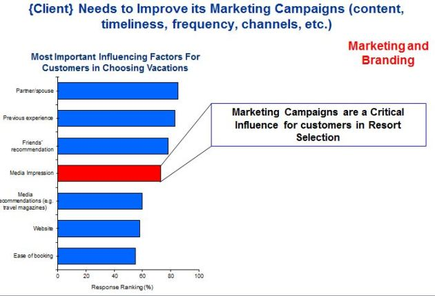 Best Practice Marketing Effectiveness Analysis