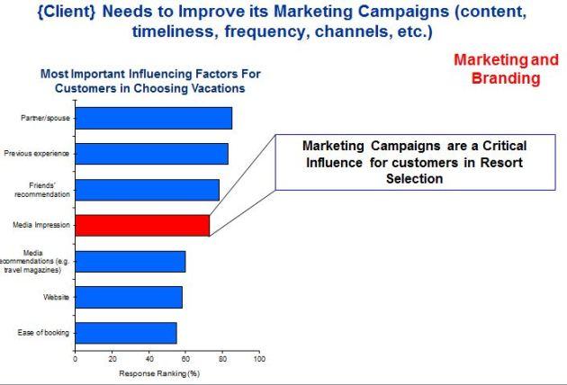 Best Practice Marketing Effectiveness Analysis