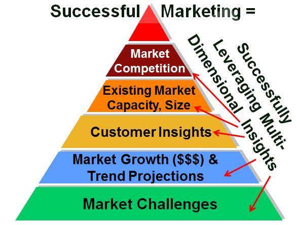 Market Assessment Components