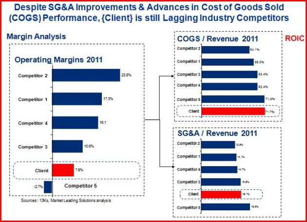Cost of Goods Sold (COGS) Competitive Analysis