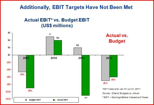 Earnings Before Interest & Taxes (EBIT) Analysis