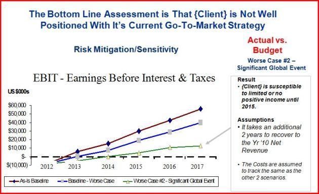 EBIT Scenario Projection Analysis