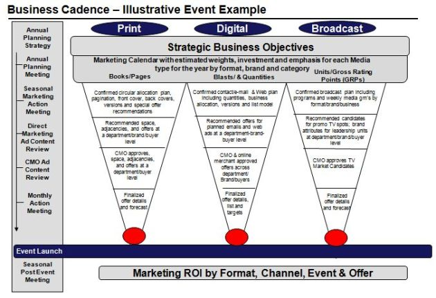 Marketing Planning Event Cadence Map