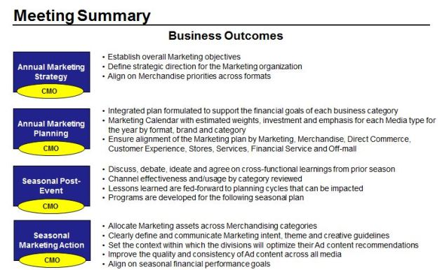 Marketing Business Outcomes Meeting Summary