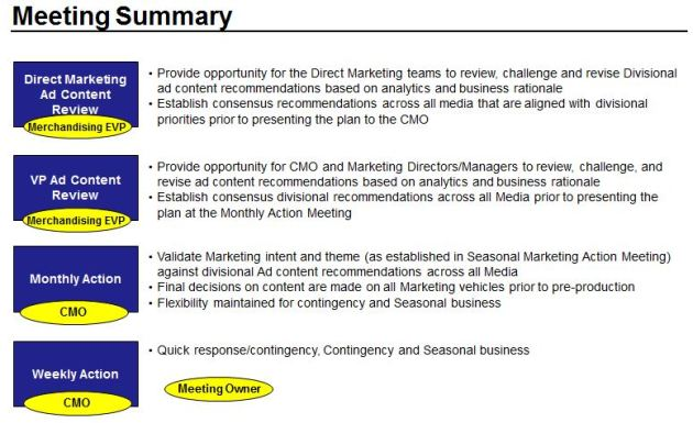 Marketing Master Calendar Development Stakeholder Responsibilities