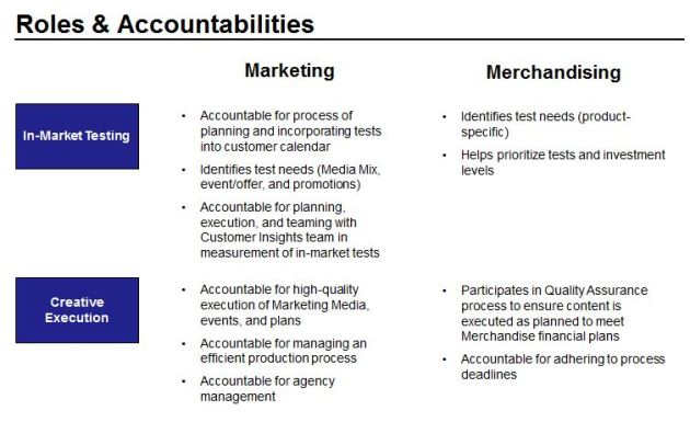 Clearly Defined Accountability Must Be Defined for Each Functional Area