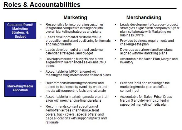 Marketing Roles & Accountability