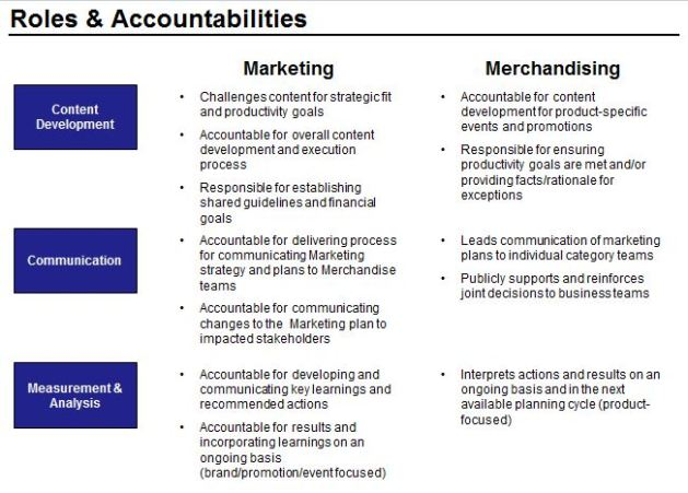 Marketing Roles & Accountability for Each Functional Area