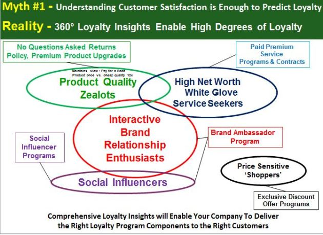 360° Loyalty Insights Enable High Degrees of Loyalty