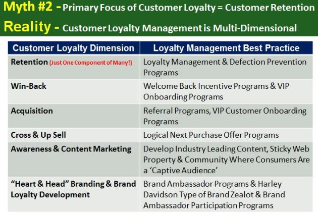 Customer Loyalty Management is Multi-Dimensional