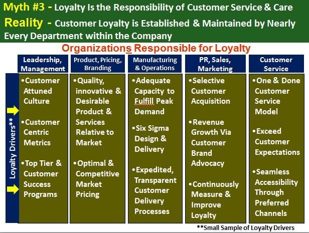 Customer Loyalty is Established & Maintained by Nearly Every Department within the Company