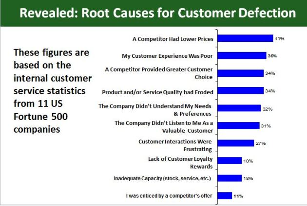Revealed: Root Causes for Customer Defection