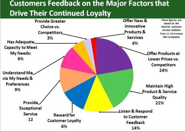 Customers Feedback on the Major Factors that Drive Their Continued Loyalty