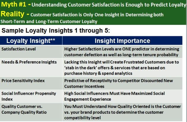 Customer Satisfaction is Only One Insight in Determining both Short-Term and Long-Term Customer Loyalty