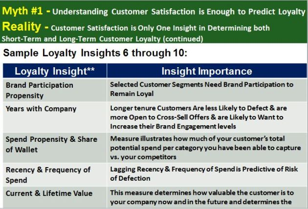 Customer Satisfaction is Only One Insight in Determining both Short-Term and Long-Term Customer Loyalty - continued