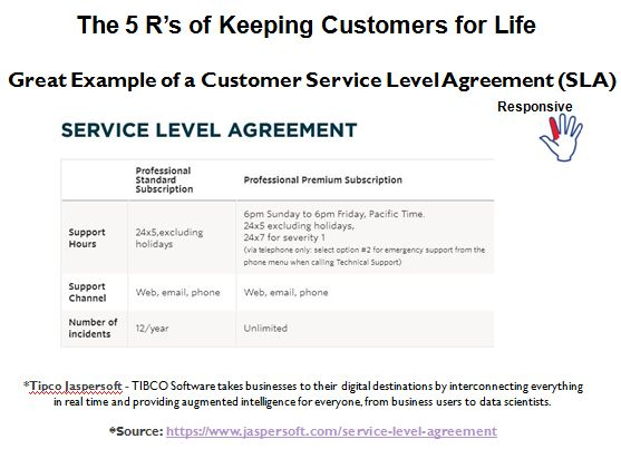 Example of How a Company Demonstrates Customer R-Responsiveness