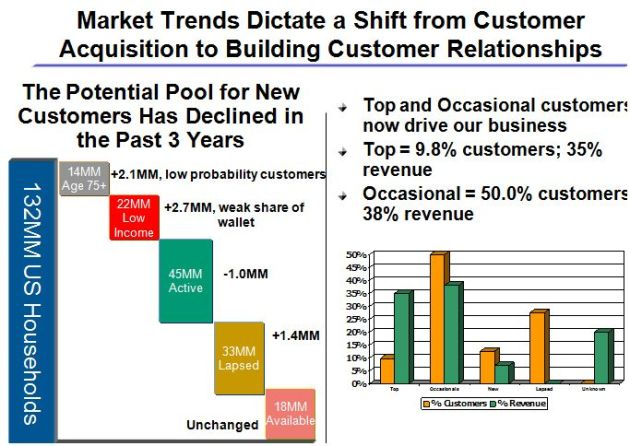 Market Insights and Trends Drive Customer Strategy, Programs