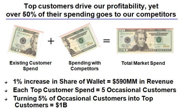 Critical Insights: Top Customer, Top Profitable Customers and Customer Share of Wallet vs. Competitors