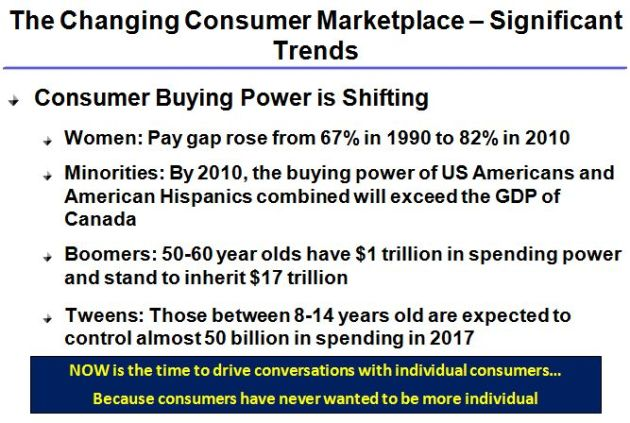 Customer Market Buying Power Insights are Crucial For Developing a Coherent Customer Strategy