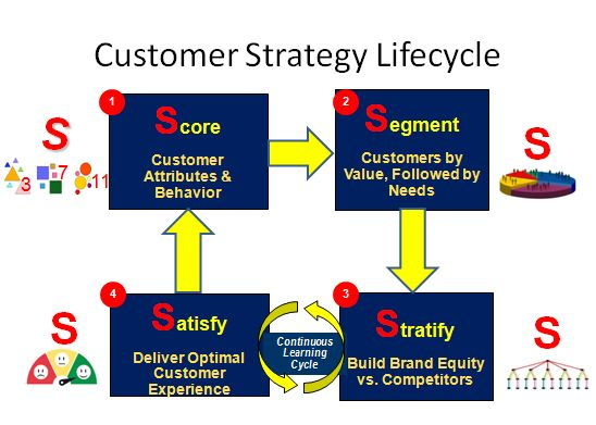 The Building Blocks of the Customer Strategy Life Cycle