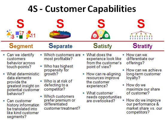 The 4S Customer Capabilities
