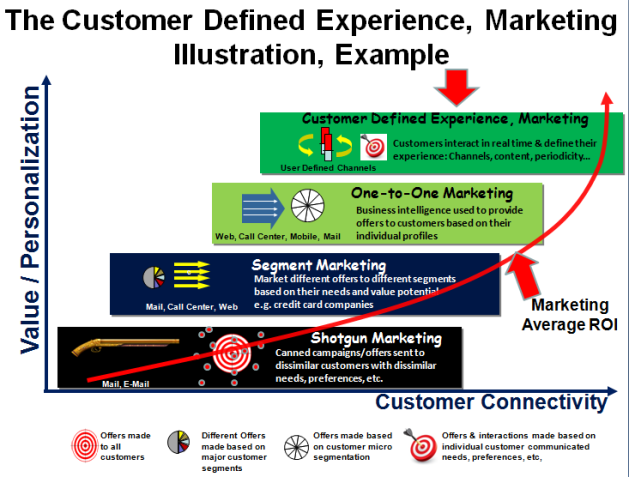 The Customer Defined Experience, Marketing Illustration