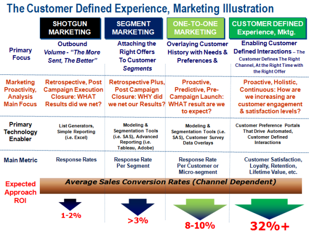 Customer Defined Experience, Marketing Example