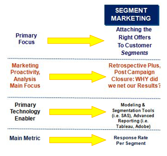Segment Marketing Practices