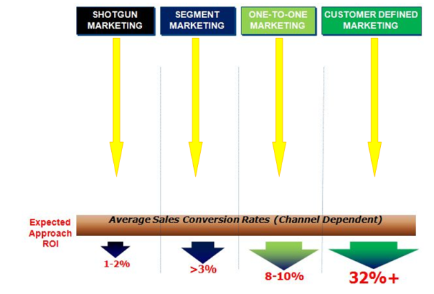 Expected Marketing ROI Per Capability Level
