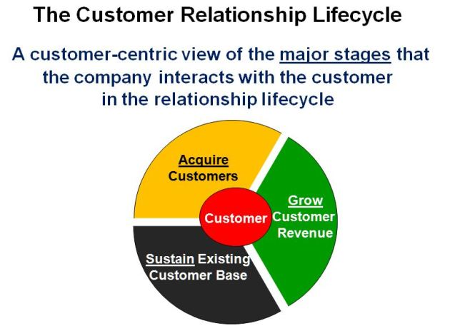 The Customer Relationship Life-cycle