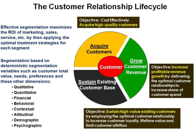 Customer Relationship Life-Cycle Objectives