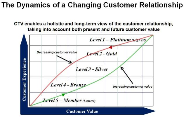 Matching Service Delivery Levels to Customer Value