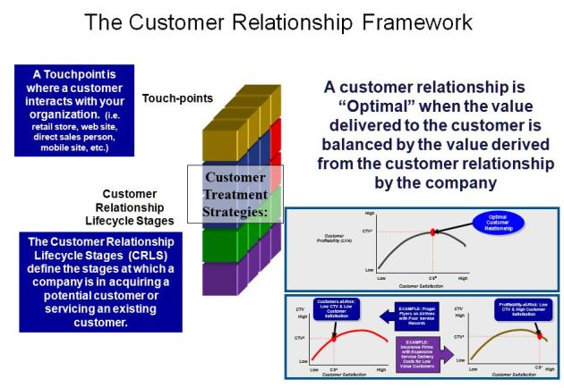 Architect The Customized Customer Experience Across All Touch Points