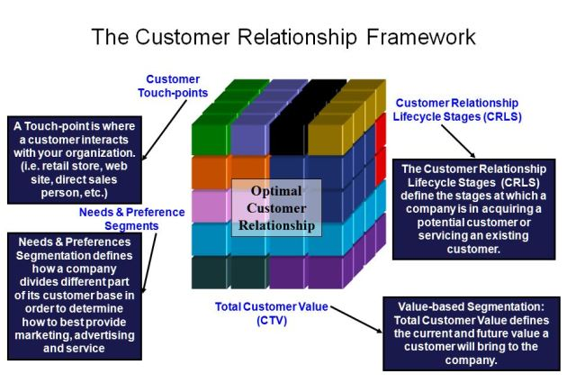Developing The Optimal Customer Relationship