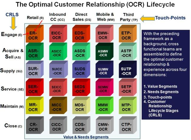 Developing the Optimal Customer Relationship Life-cycle