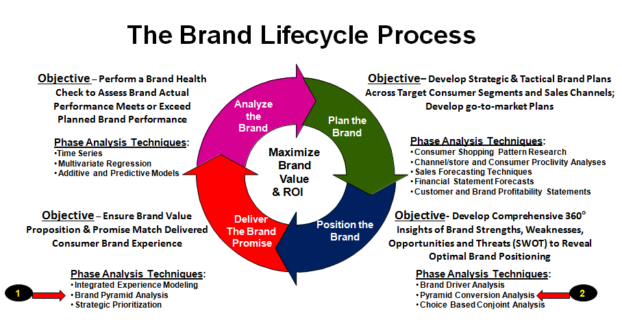 The Brand Process Life-Cycle