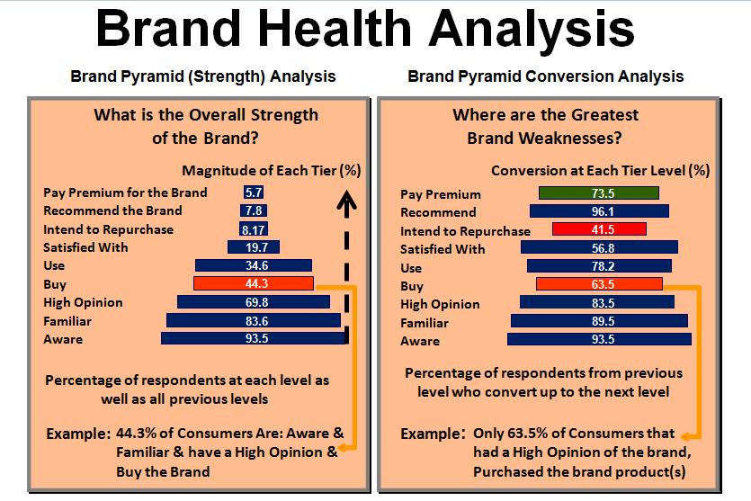 Brand Health Analysis Techniques