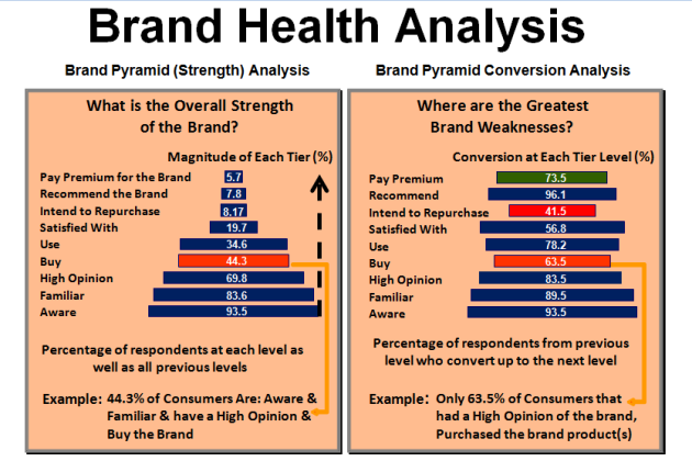 Brand Health Analysis Techniques