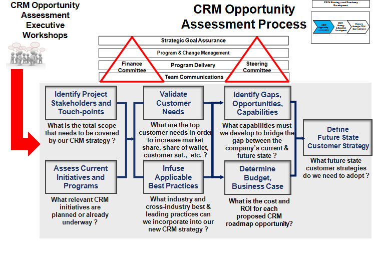 CRM Opportunity Assessment Process