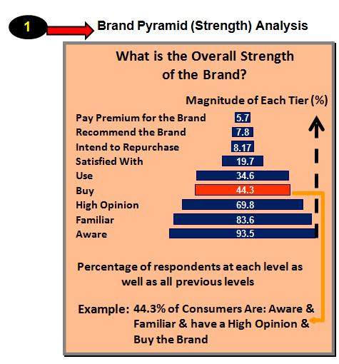Brand Pyramid (Strength) Analysis