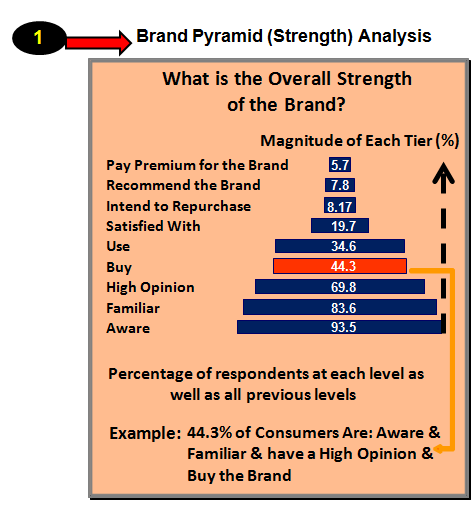 Brand Pyramid (Strength) Analysis
