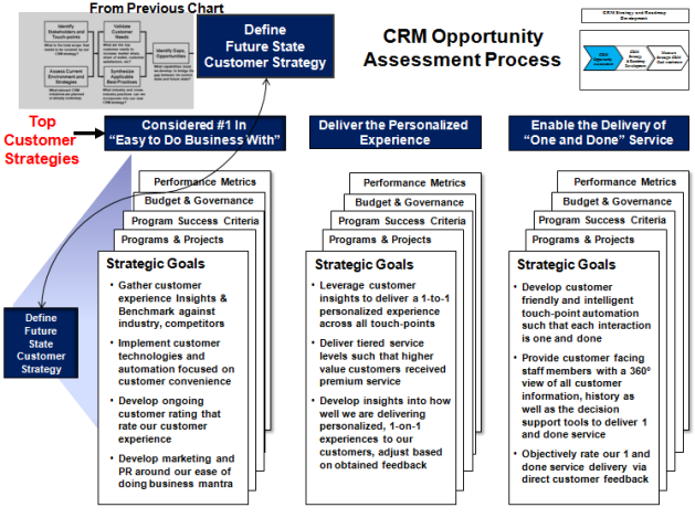 """To Be"", Future-State CRM Strategy Definition"